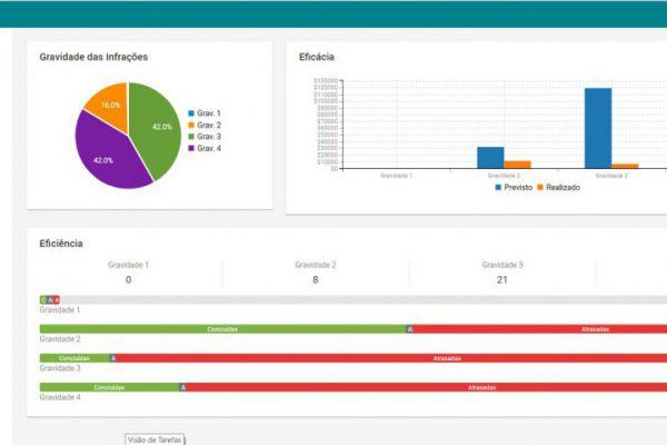 software gestão da NR10